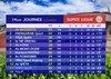 Super ligue: Classement à la fin de la 14ème journée et matchs du prochain WE du 21/22/07/2018 - Dumbea FC