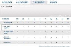 Classements - U15 / U13 Equipe 1 / U13 Equipe 2 - Association Sportive de Saint-Viance