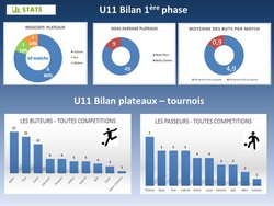 U11 - BILAN 1ÈRE PHASE