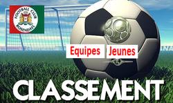 Classement équipes jeunes au 19/11/17 - FOOTBALL CLUB DE ROSENDAEL