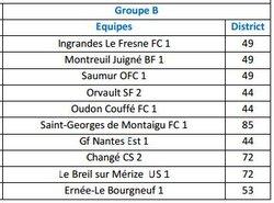 Groupe des Féminines Régionale 2 Ligue - MONTREUIL-JUIGNÉ BÉNÉ FOOTBALL