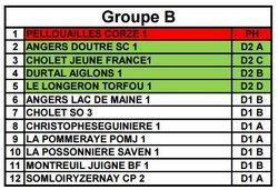 Groupes des Séniors 1, 2 et 3 - MONTREUIL-JUIGNÉ BÉNÉ FOOTBALL