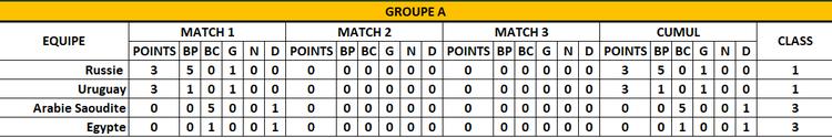 Classement Groupe A - 1er jour - FOOTBALL CLUB DE LA COTE DES BLANCS