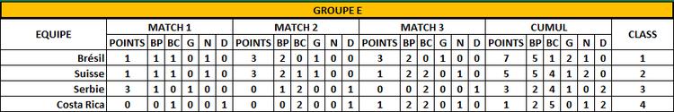 Classement Groupe E -3 ème jour - FOOTBALL CLUB DE LA COTE DES BLANCS