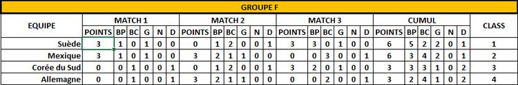 Classement Groupe F -3 ème jour - FOOTBALL CLUB DE LA COTE DES BLANCS