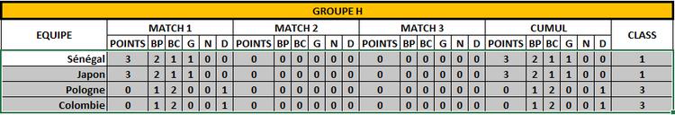 Classement Groupe H - 1er jour - FOOTBALL CLUB DE LA COTE DES BLANCS
