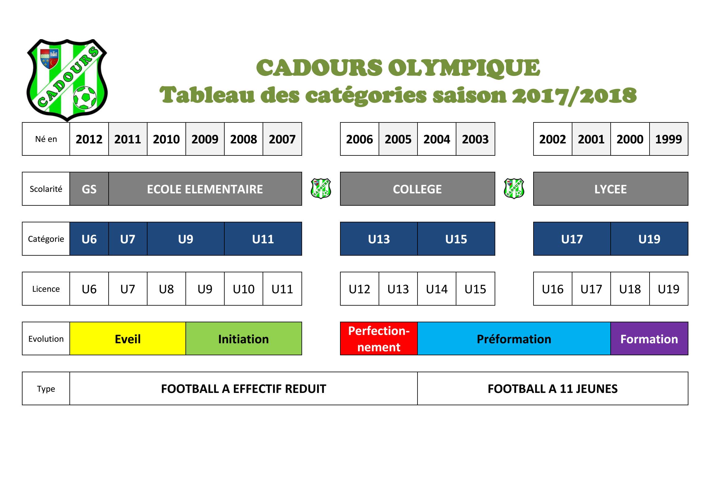 Catégories 2017/2018