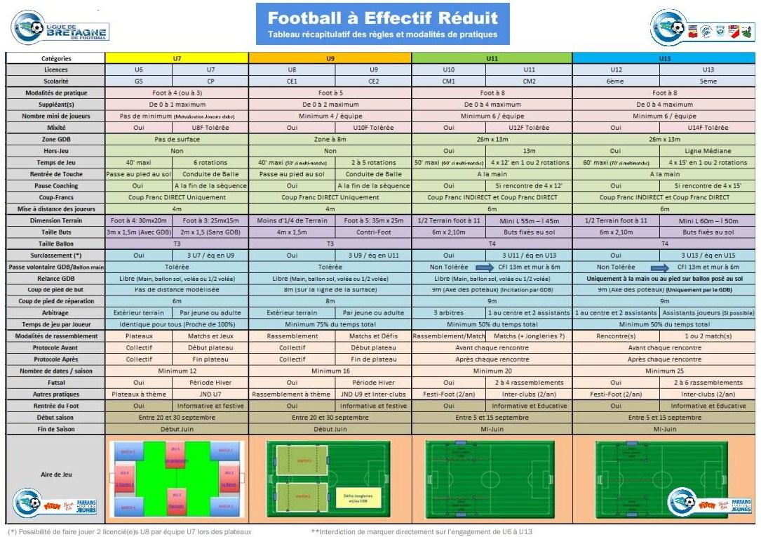 Tableau récapitulatif football d'animation à effectif réduit saison 2013/2014
