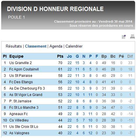 csv-classement-final-2013-2014-cs villedieu