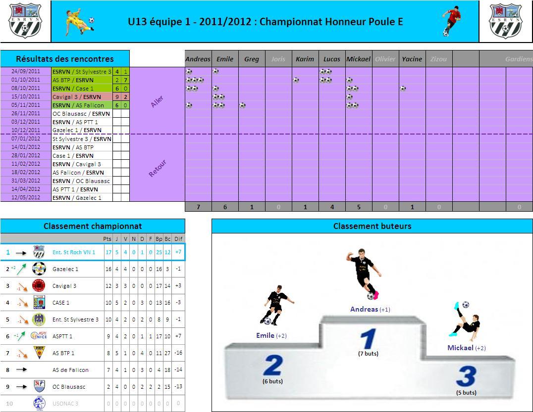 Championnat U13 - Journée 5