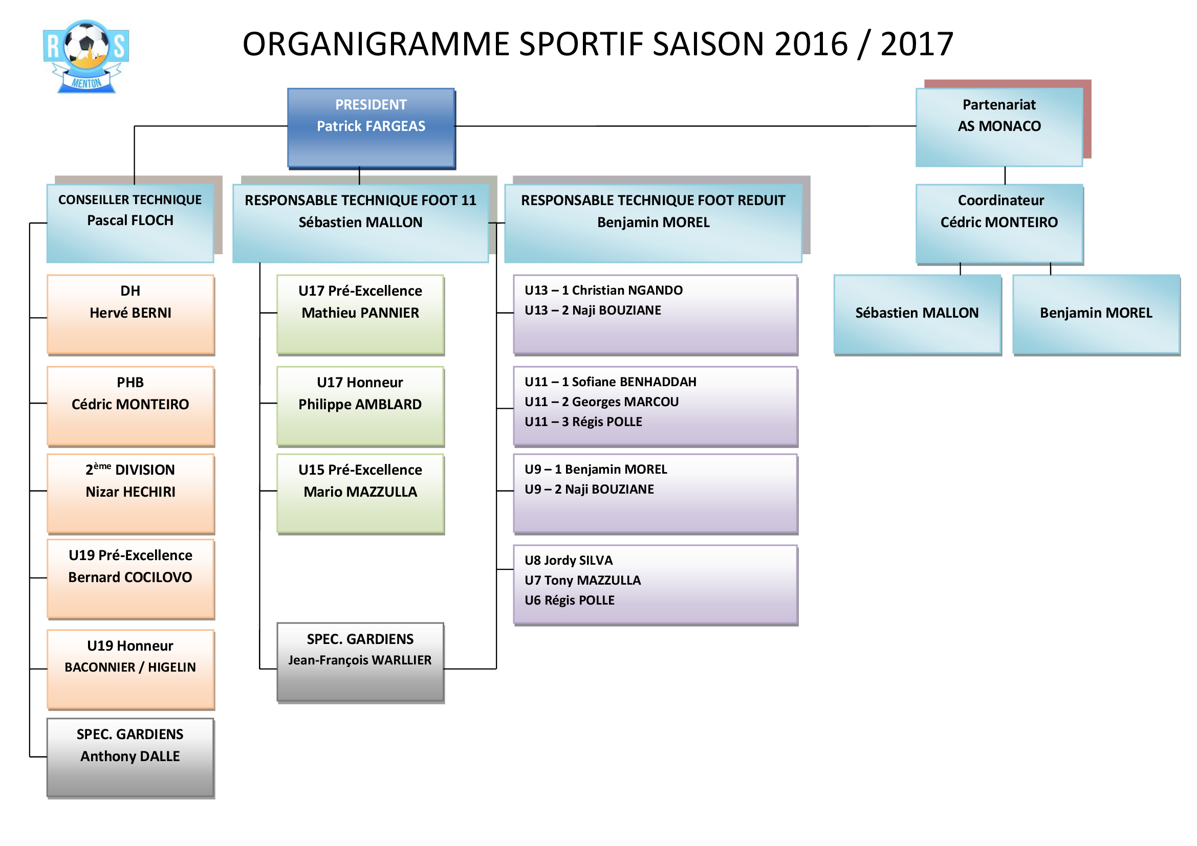 ORGANIGRAMME SPORTIF 2016 / 2017