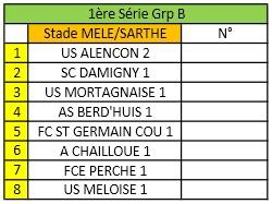 Groupe U13 A