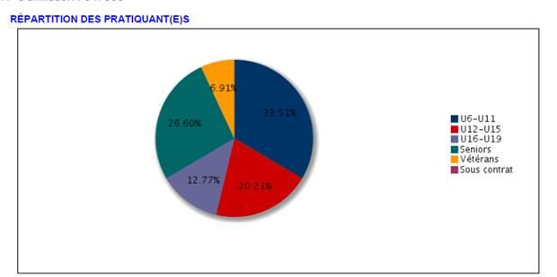 répartition joueurs 2014-2015