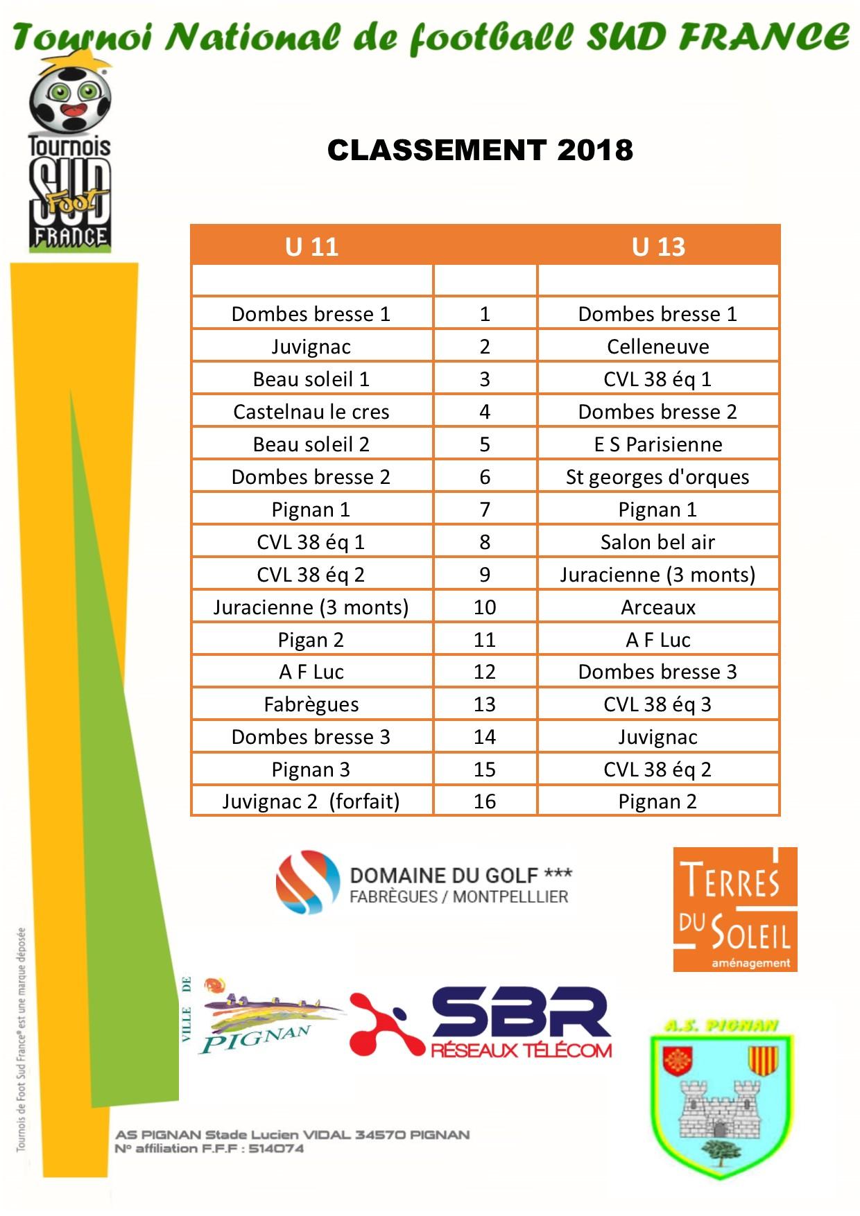 classement 2018 tournoi National SUD FRANCE AS PIGNAN.jpg