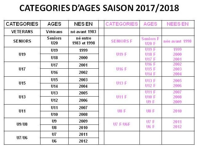 CATEGORIES 2017/2018