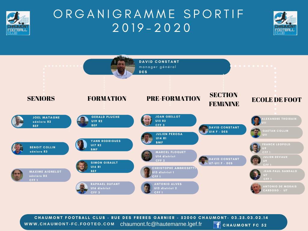 Organigramme Sportif 2019/2020
