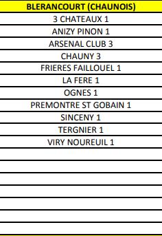Groupe U6/7 - Entente Sportive Viry Noureuil
