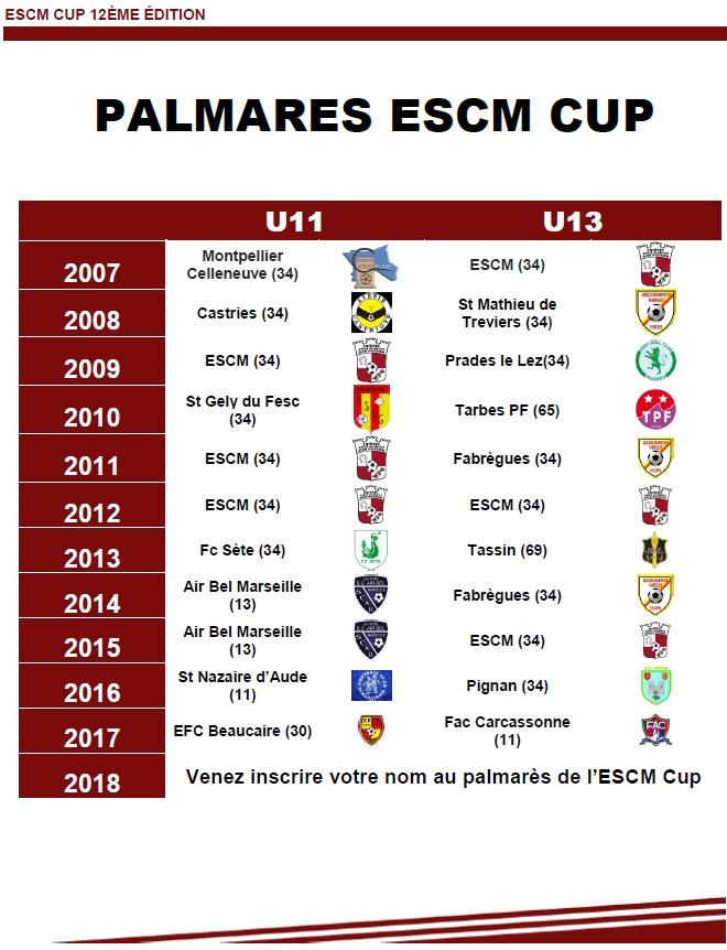 Palmares ESCM CUP
