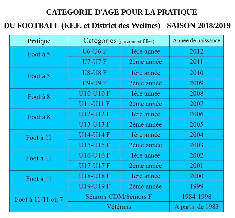 categorie d-age football saison 2018 2019.JPG