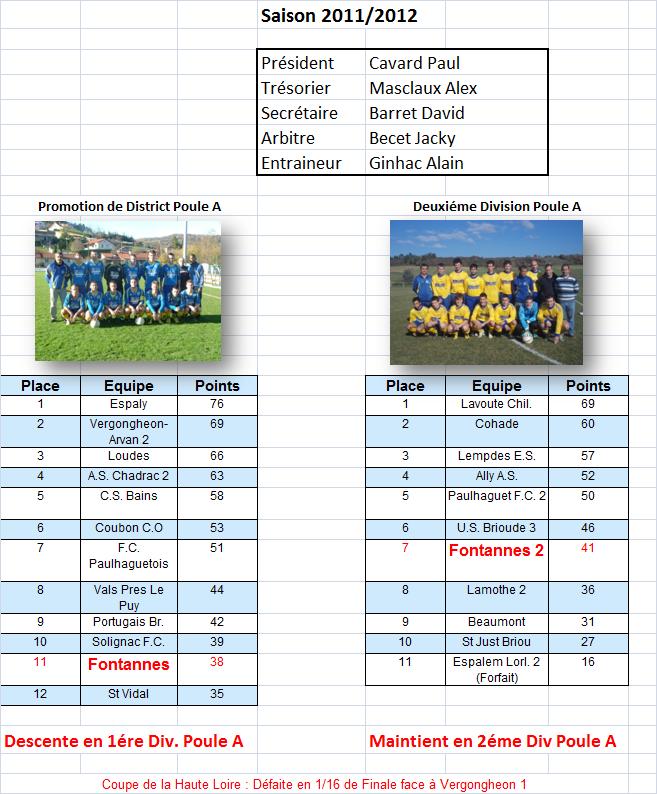 classement saison 2011 2012