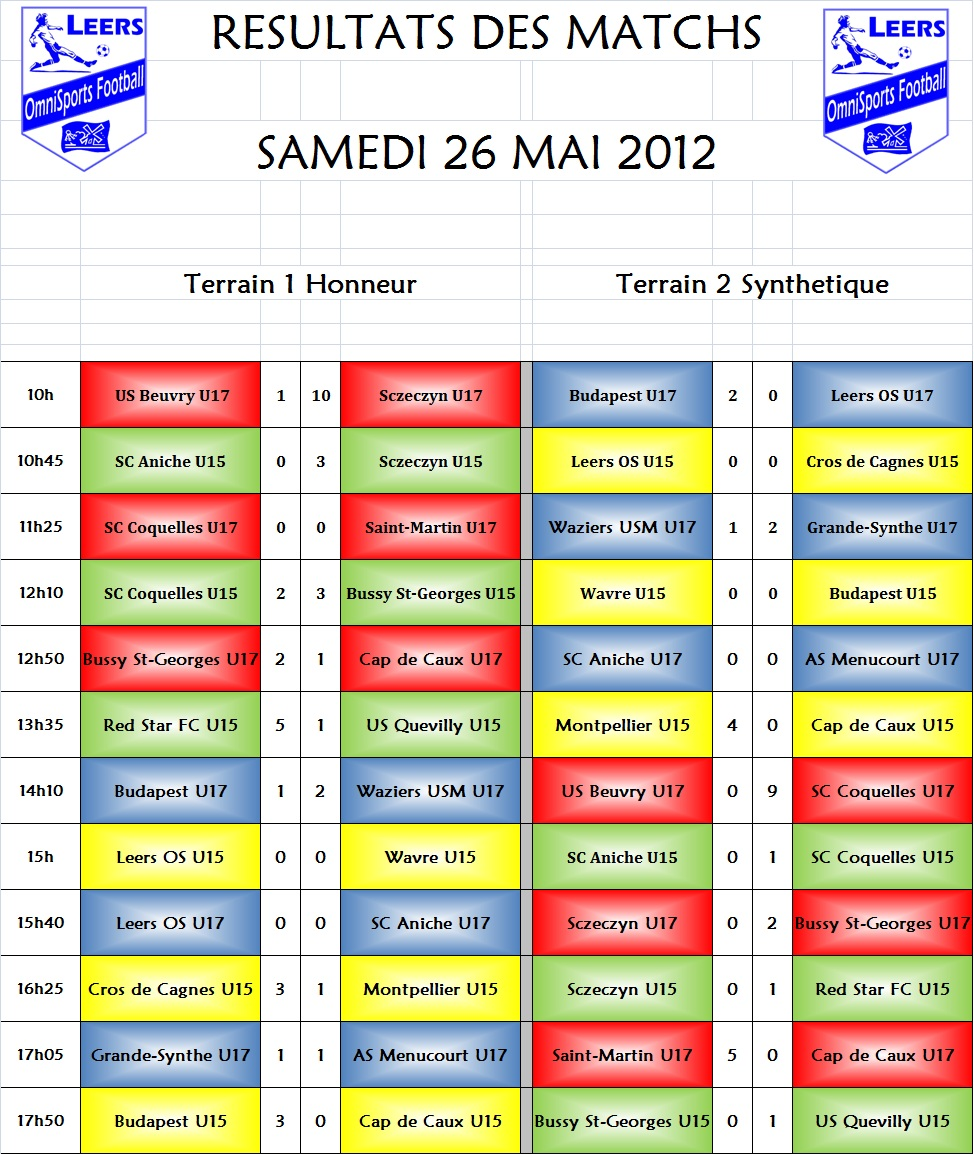 Tournoi 2012 Résultats samedi