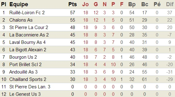 Classement B saison 2012/2013
