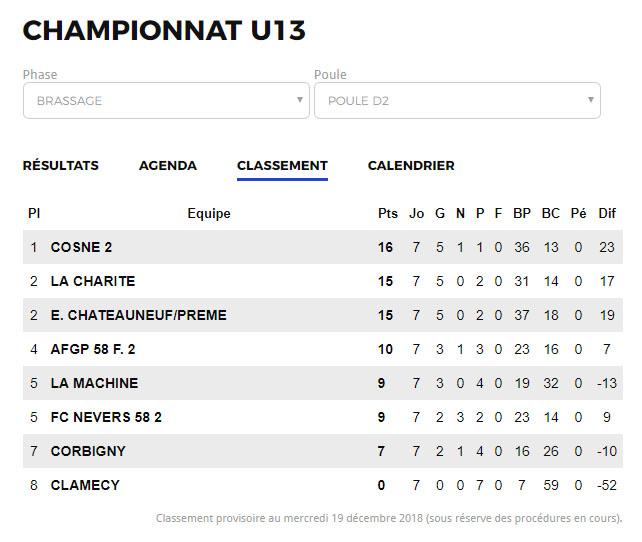 Classement Championnat U13 2018